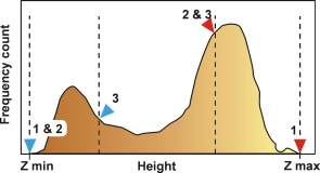 Figure 1: Histogram of two level surface